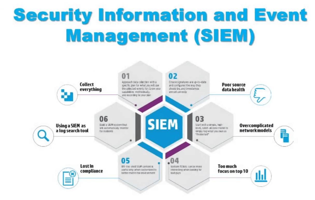 SIEM (Security Information and Event Management)