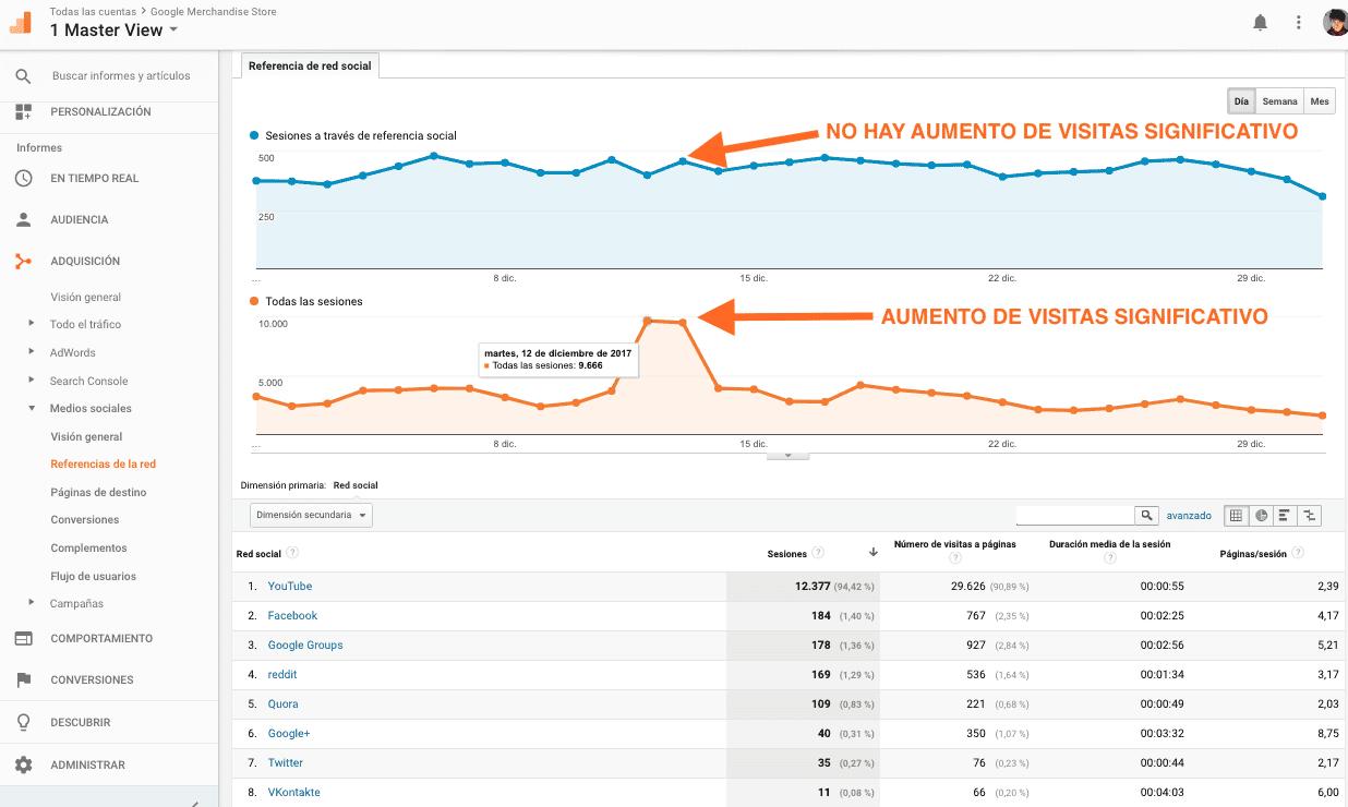 Informes de Medios Sociales con Google Analytics