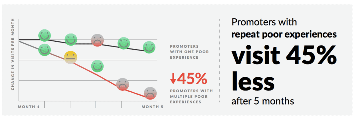 Negative experience impact to NPS promoters over time