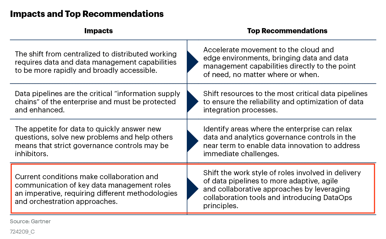 Figure_1_Impacts_and_Top_Recommendations