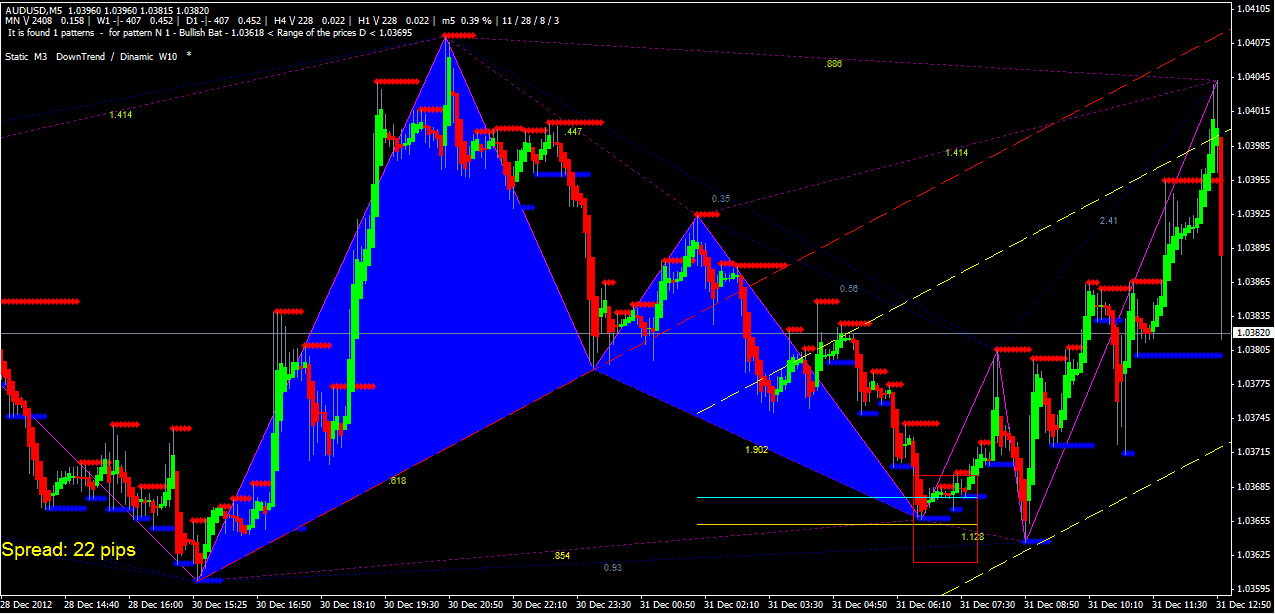 Butterfly Pattern Indicator