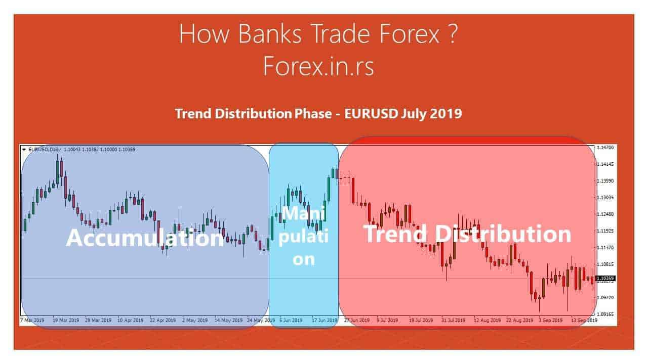 trend trading distribution