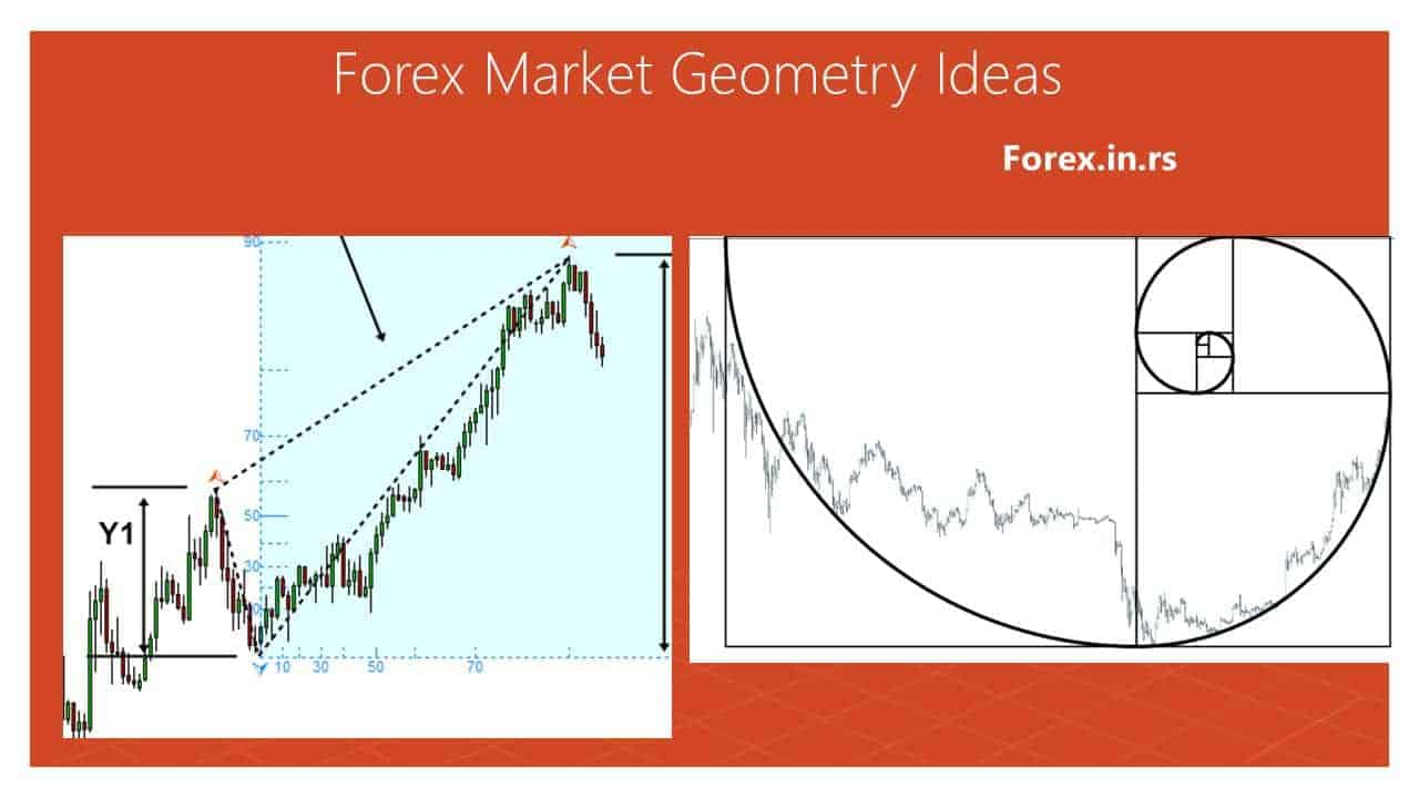 forex market geometry ideas