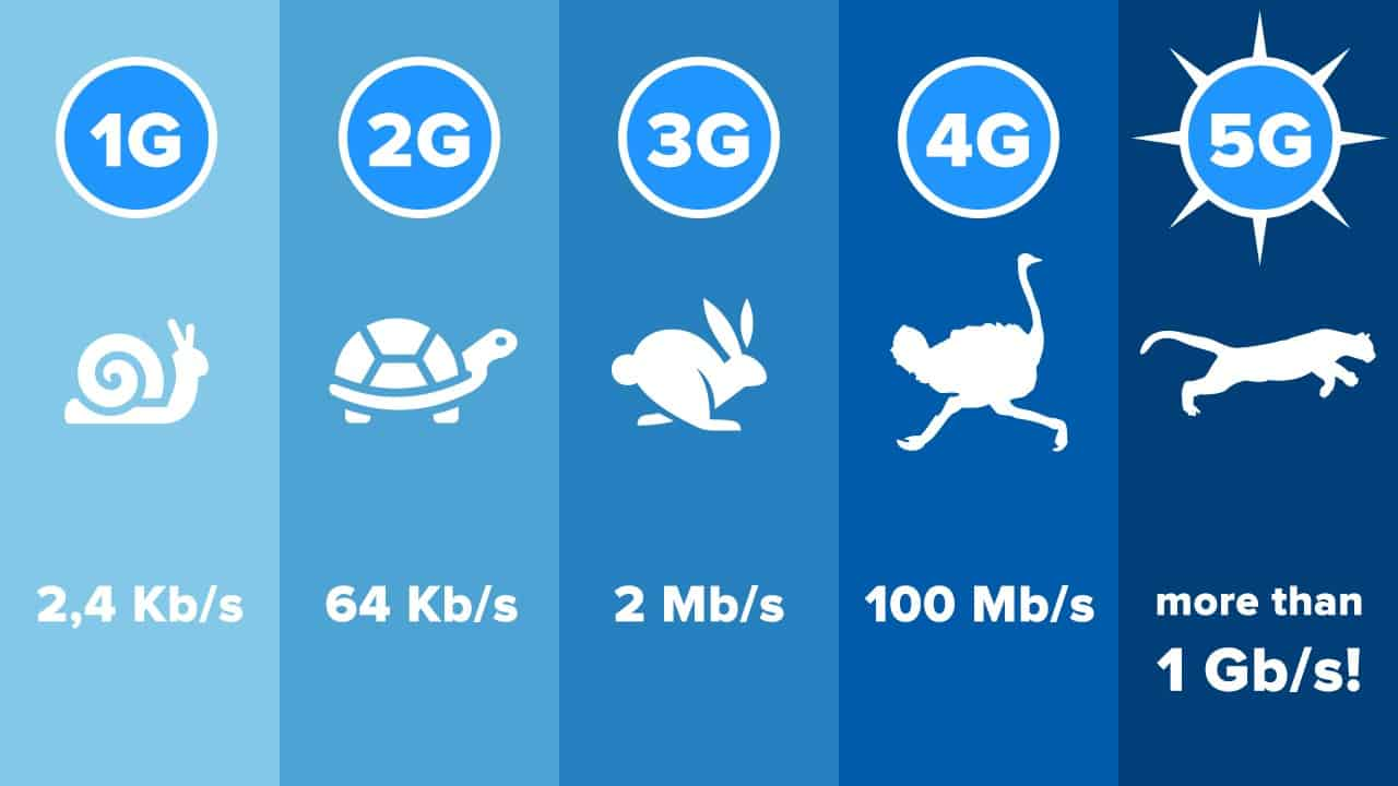 Diagram shows cellular technologies speed 1G - 2.4 Kb/s, 2G - 64Kb/s, 3G - 2Mb/s, 4G - 100Mb/s, 5G - more than 1Gb/s