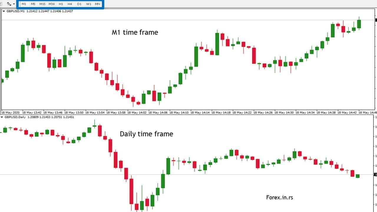time frame example in Metatrader chart M1 and Daily chart