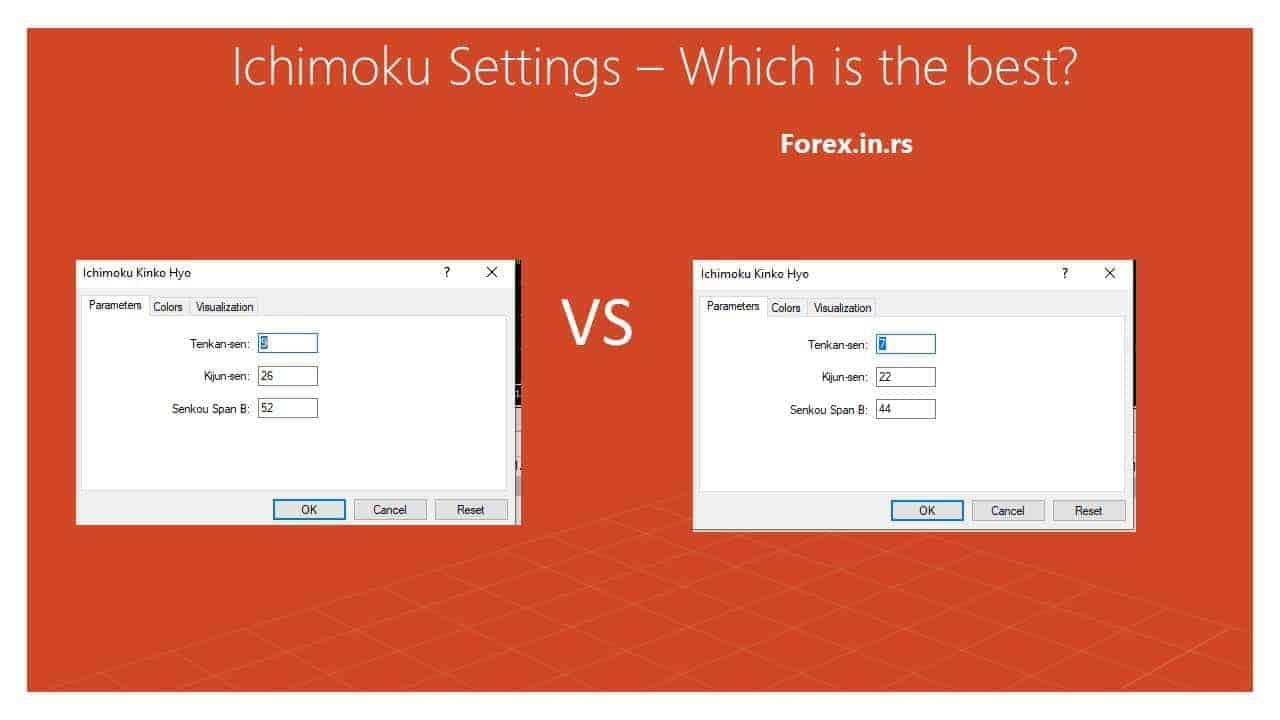 ichimoku settings compare