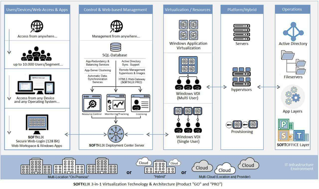3-in-1 Virtualization Technology and Architecture