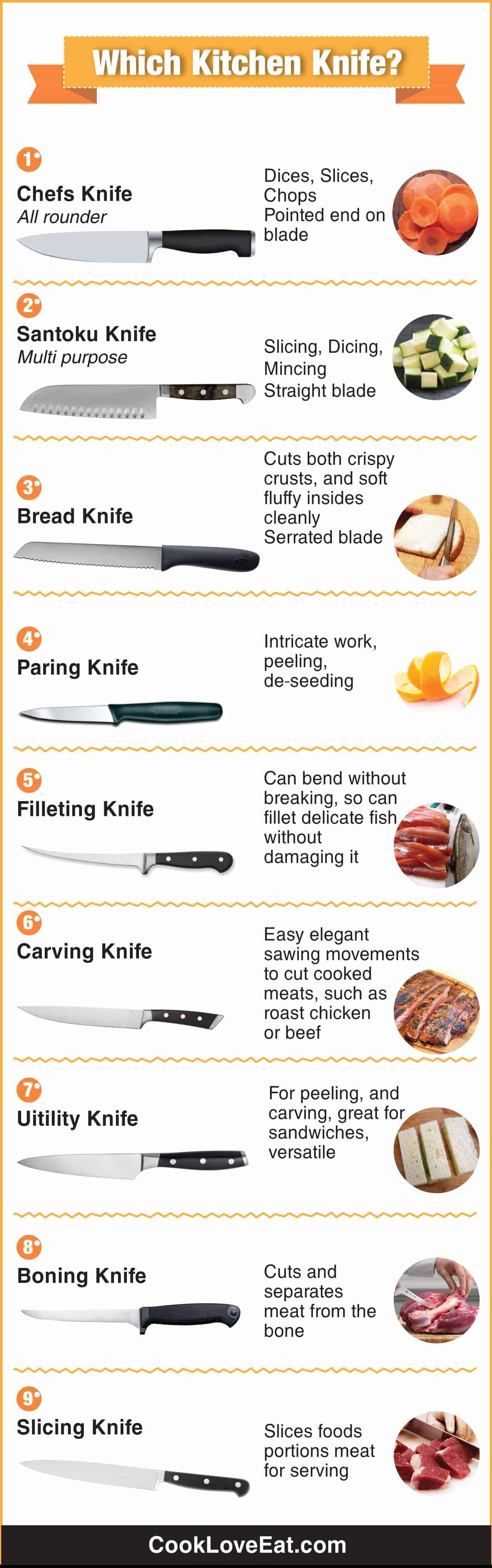 Which Kitchen Knife?