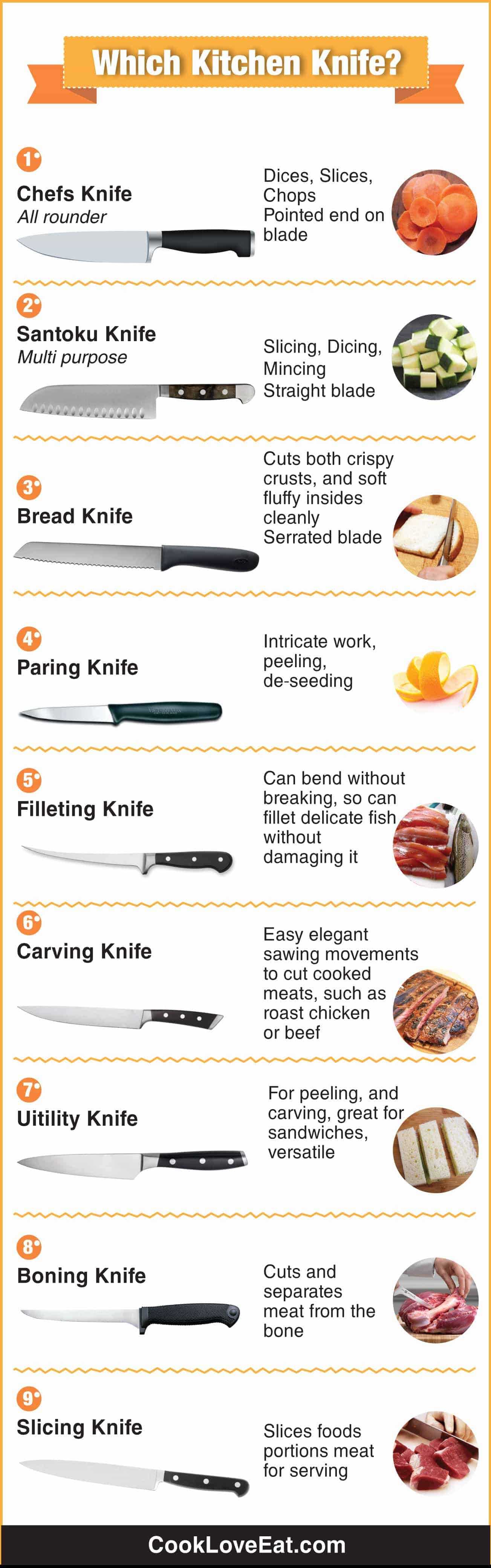 Which Kitchen Knife?