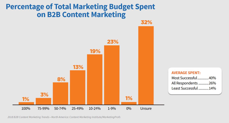 CMI Research - content marketing budget