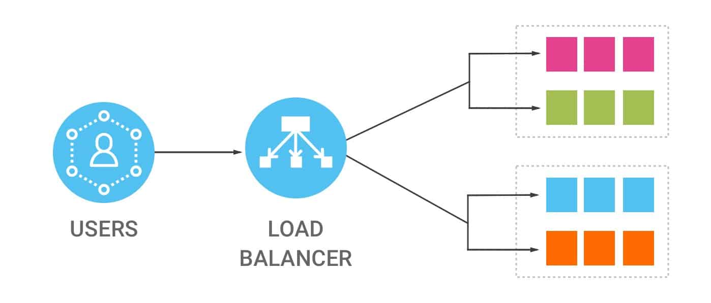 Load Balancer Provider in India