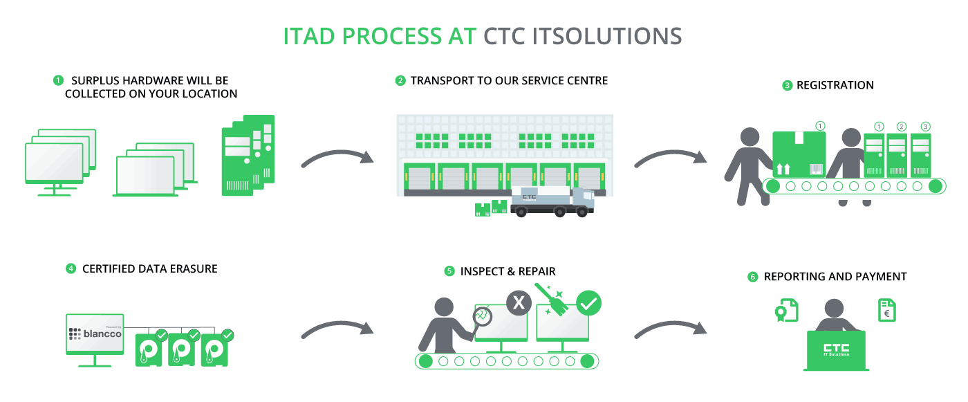 ITAD process-UK