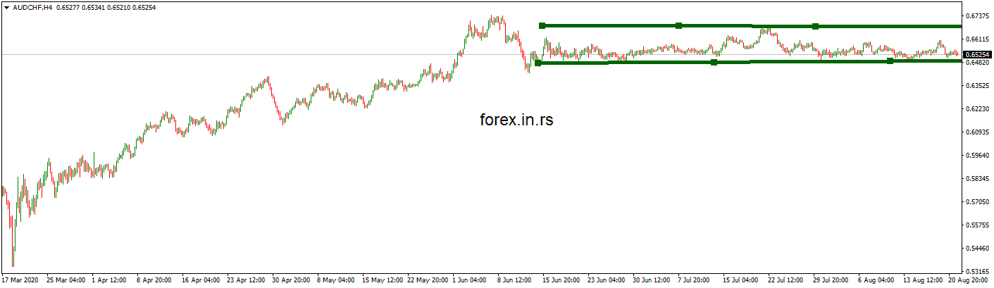 audchf chart trading sideways