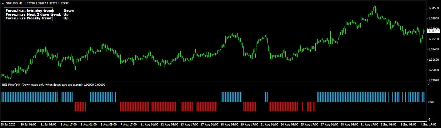 rsi filter indicator on gbpusd chart