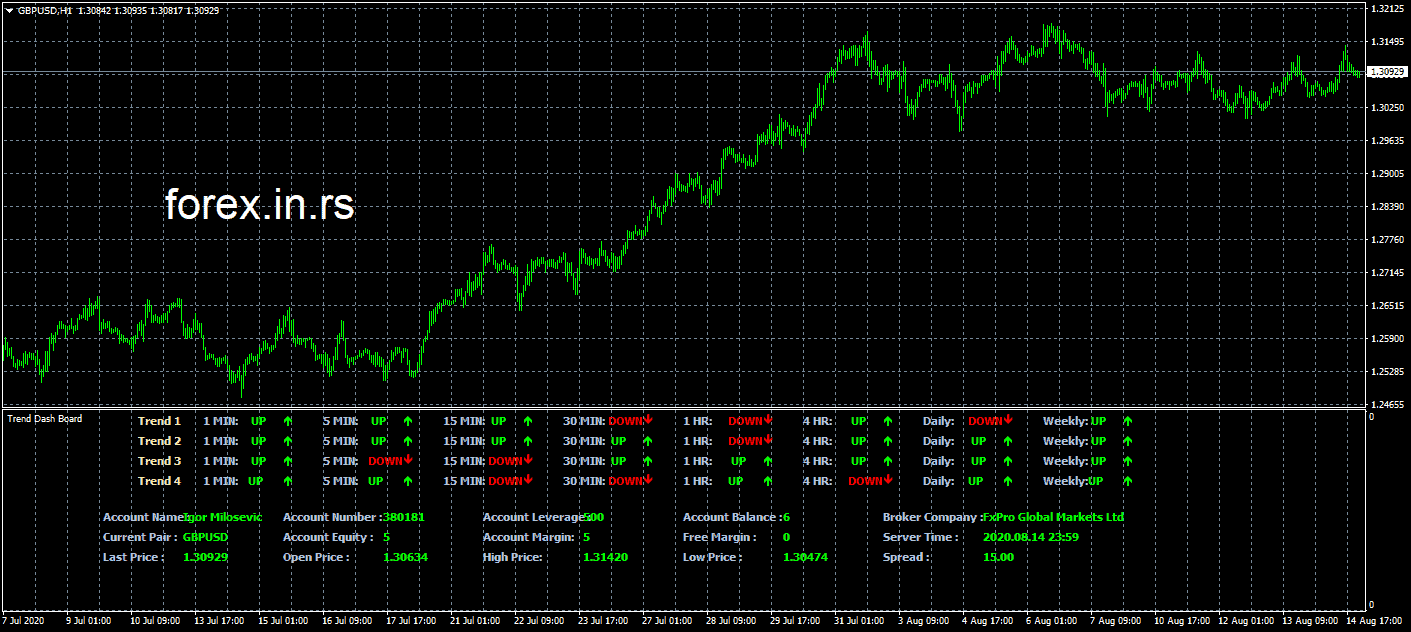 Trend dashboard on gbpusd chart example. Dashboard MT4