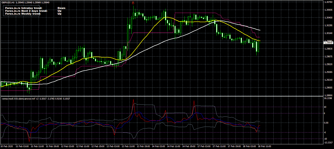 vertex mod indicator on GBPUSD chart