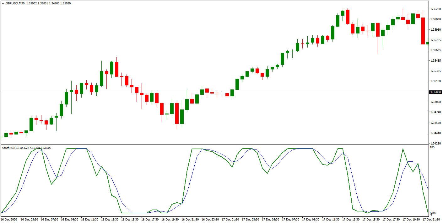 stochastic RSI on GBPUSD chart