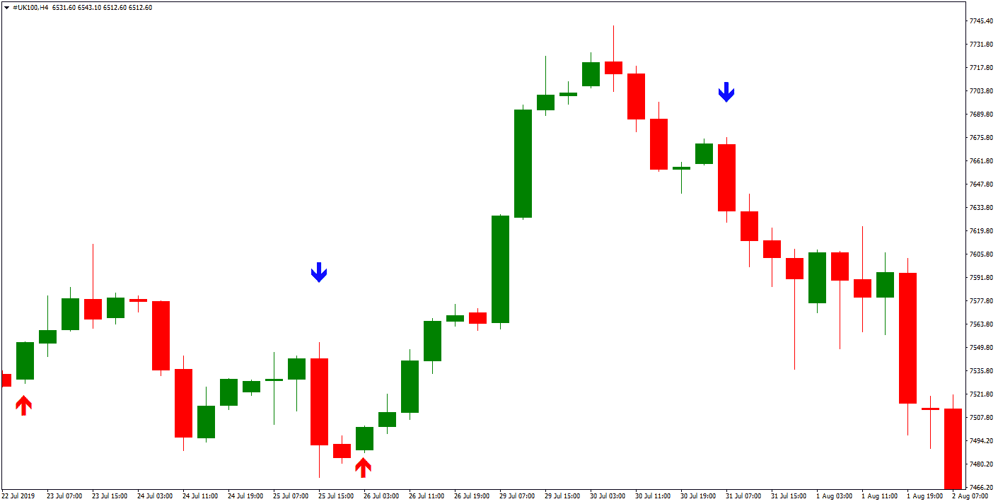 key reversal indicator screenshot