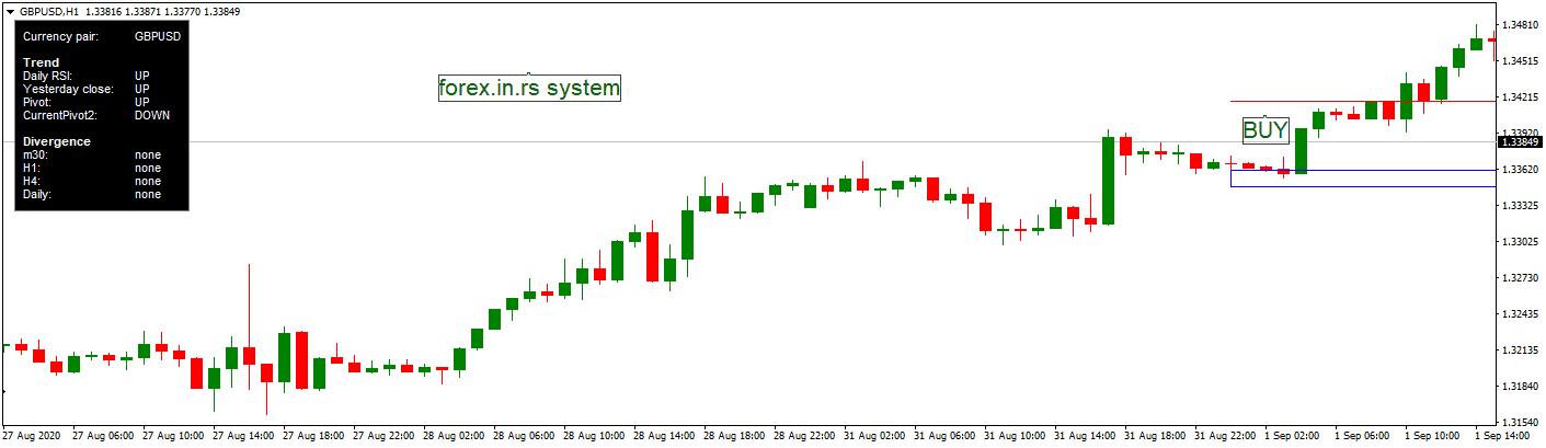 Pivot point bonce strategy on GBPUSD chart H1