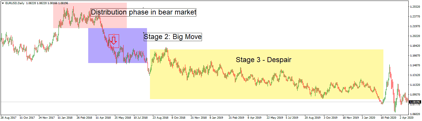 dow theory sell signal - 3 stages EURUSD bearish move