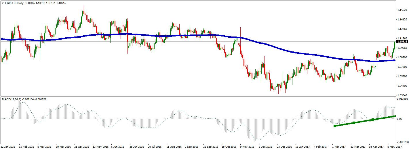 eurusd daily chart EMA200
