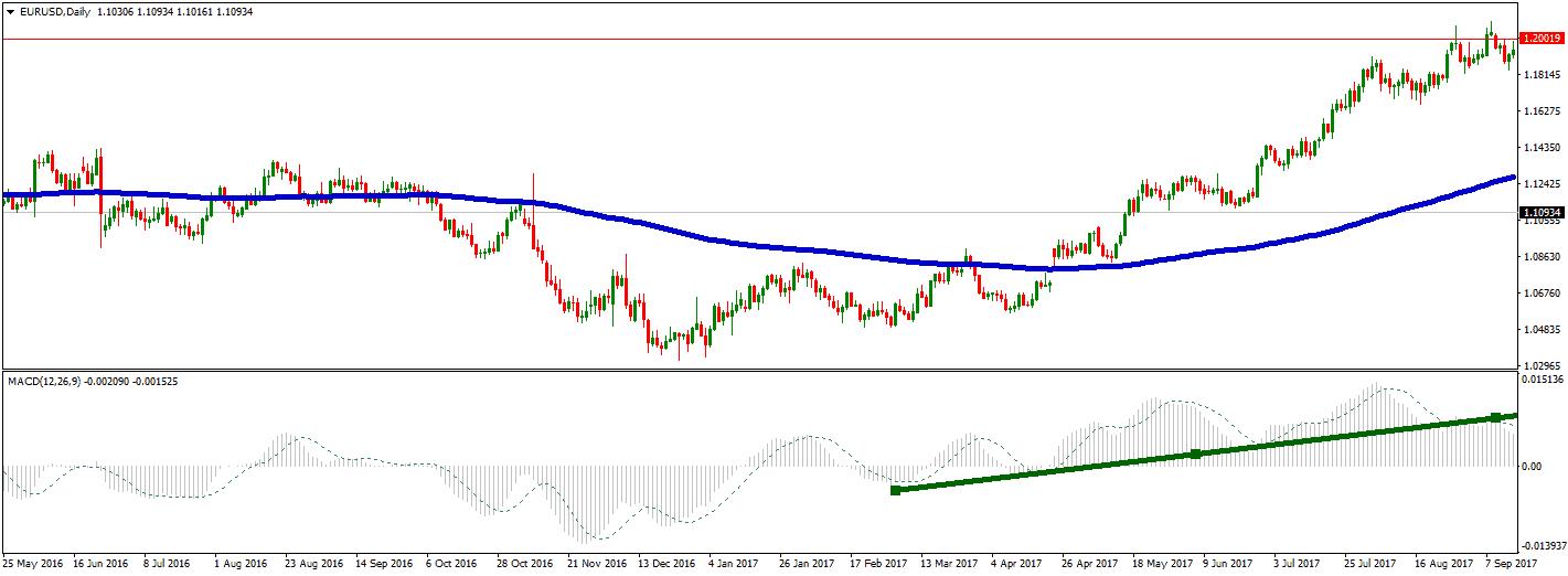EURUSD trade reach target 1.2