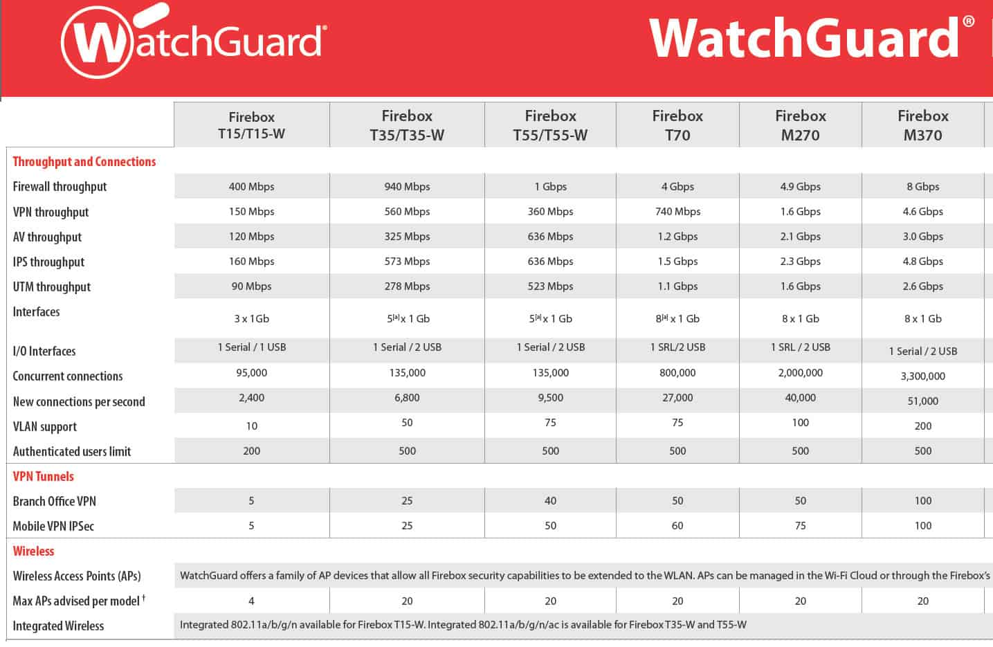 Watchguard Product Matrix Datasheets