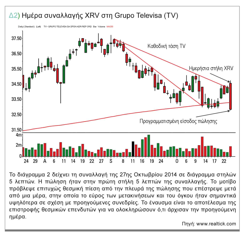 Δ2) Ημέρα συναλλαγής XRV στη Grupo Televisa (TV)