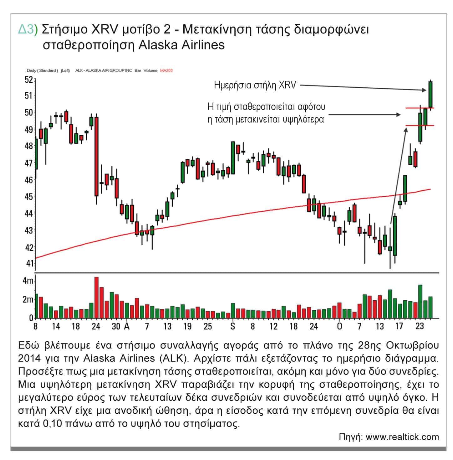 Δ3) Στήσιμο XRV μοτίβο 2