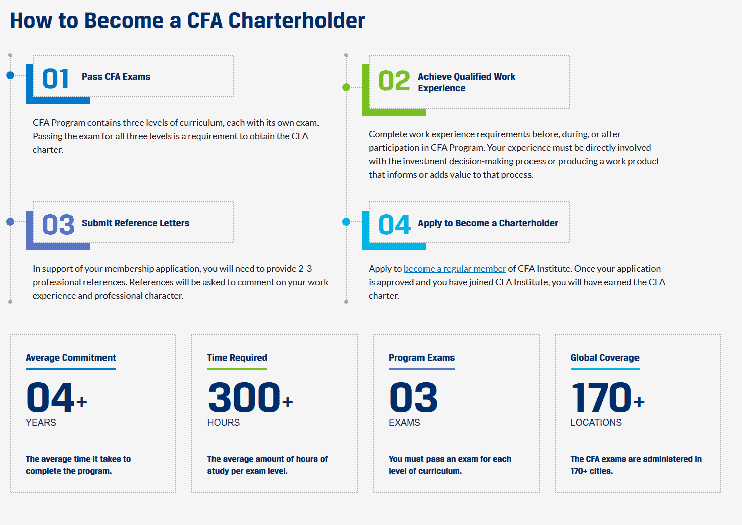 CFA program - how to get CFA chartholder