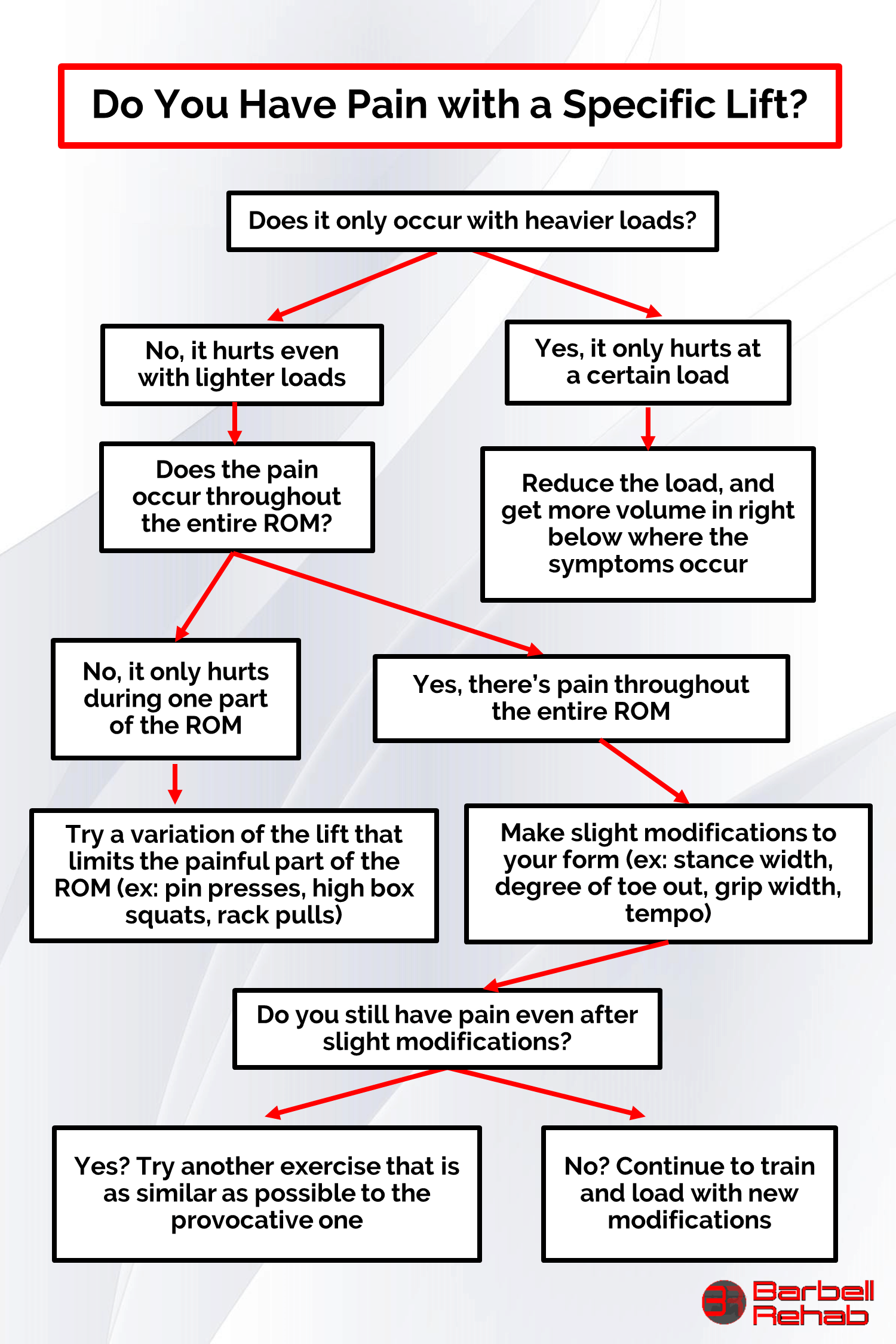 pain during lift flowchart