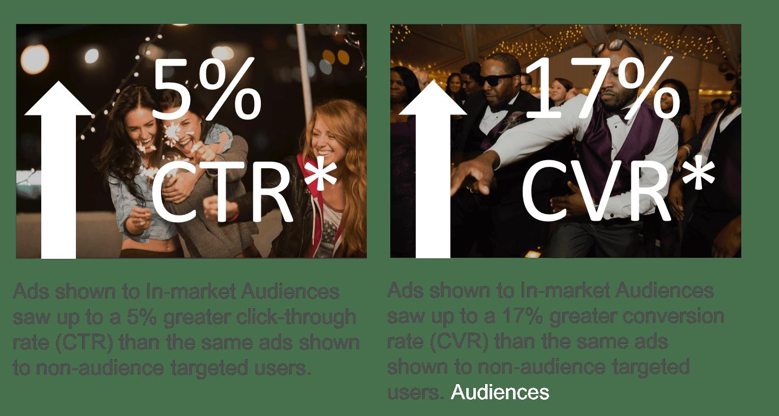 In Market Audiences