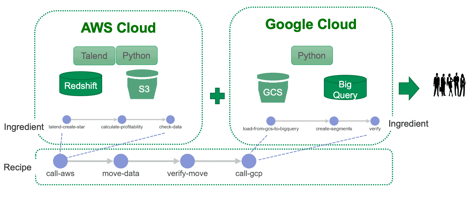 image - multicloud overal recipe labelled