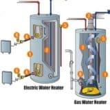 electric-and-gas-water-heater images