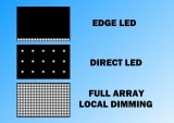 Diferencias TV LED: Edge LED, Direct LED y Full Array