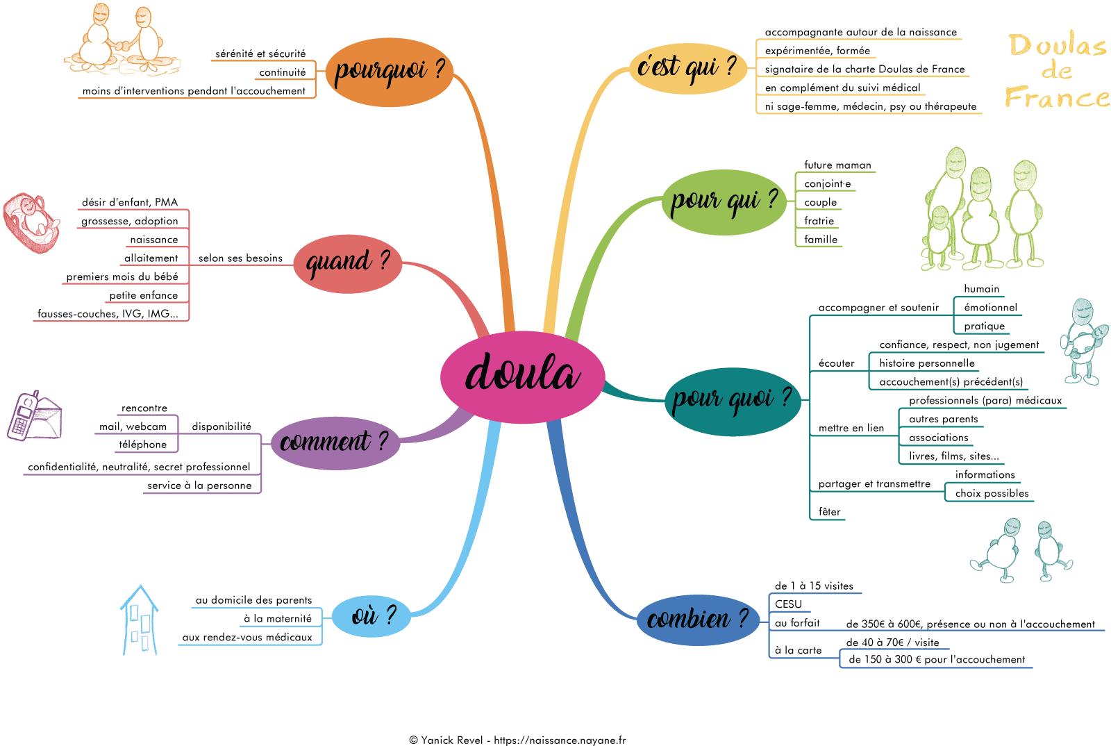 Doula carte mentale heuristique mindmap naissance