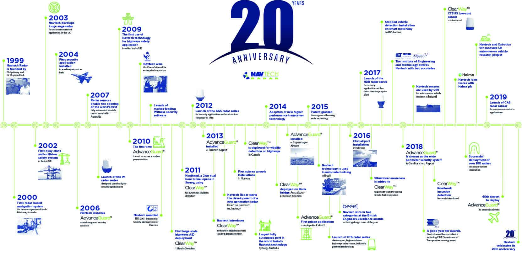 Navtech Timeline - 20 years anniversary