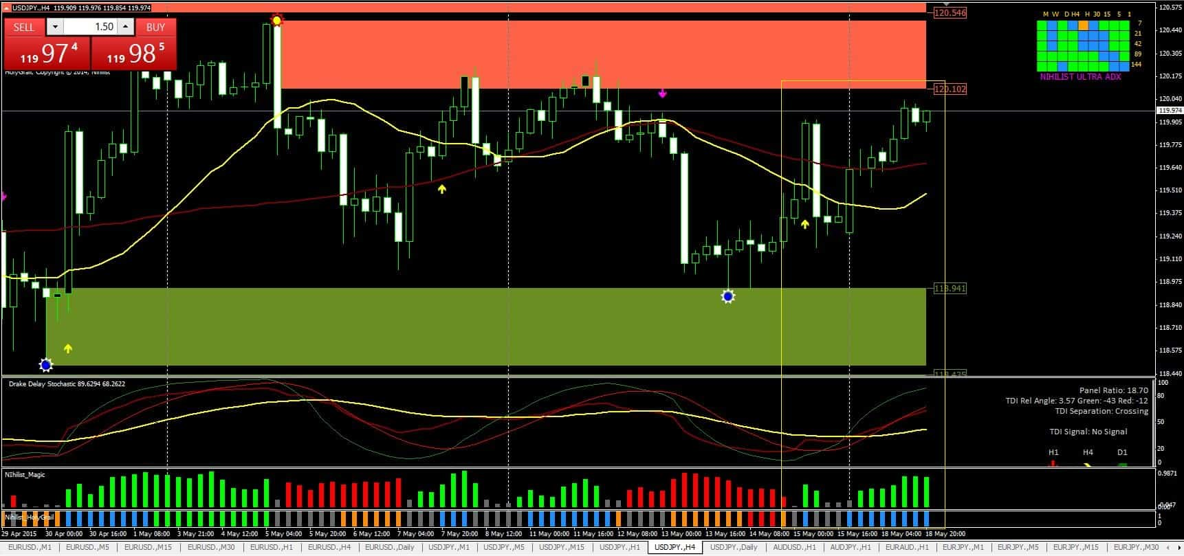Nihilist indicators for building excellent Forex strategy