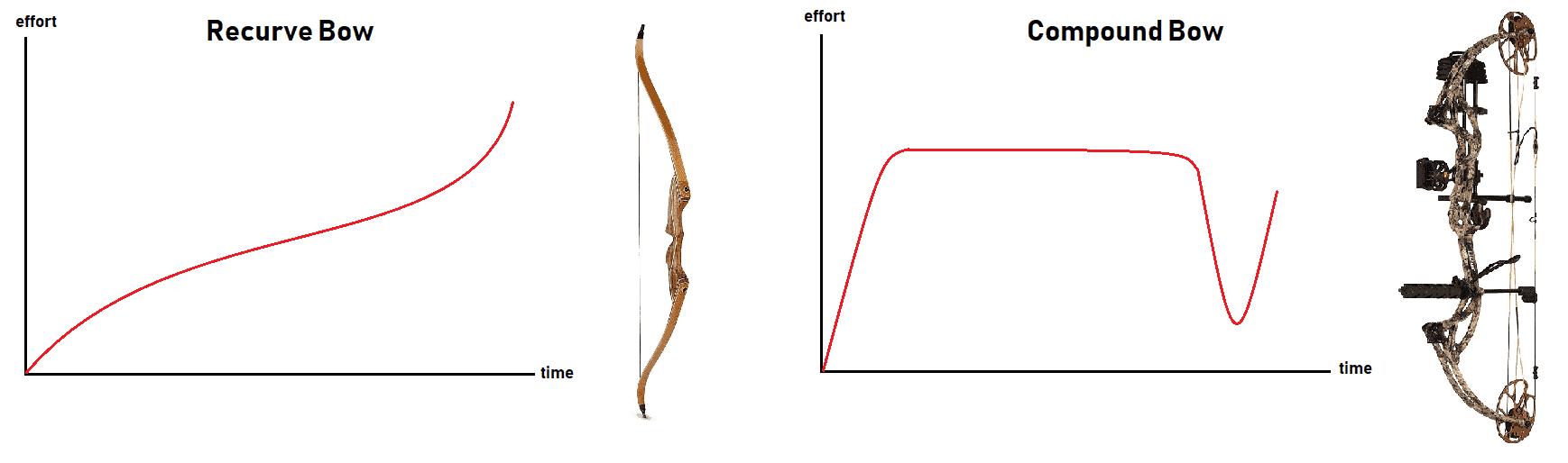 draw chart