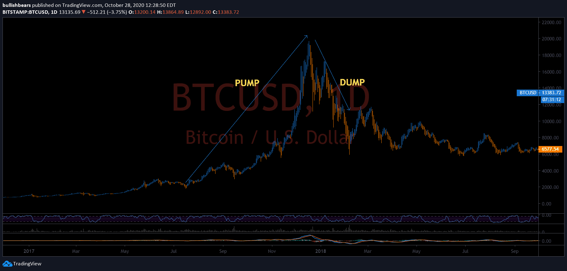 Pump and Dump Bitcoin