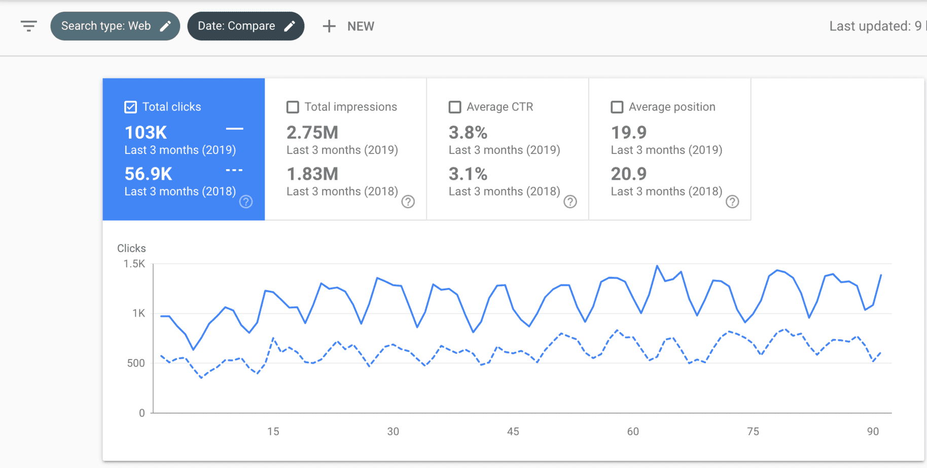 Google Search Console Performance Report Data for a Law Firm Website
