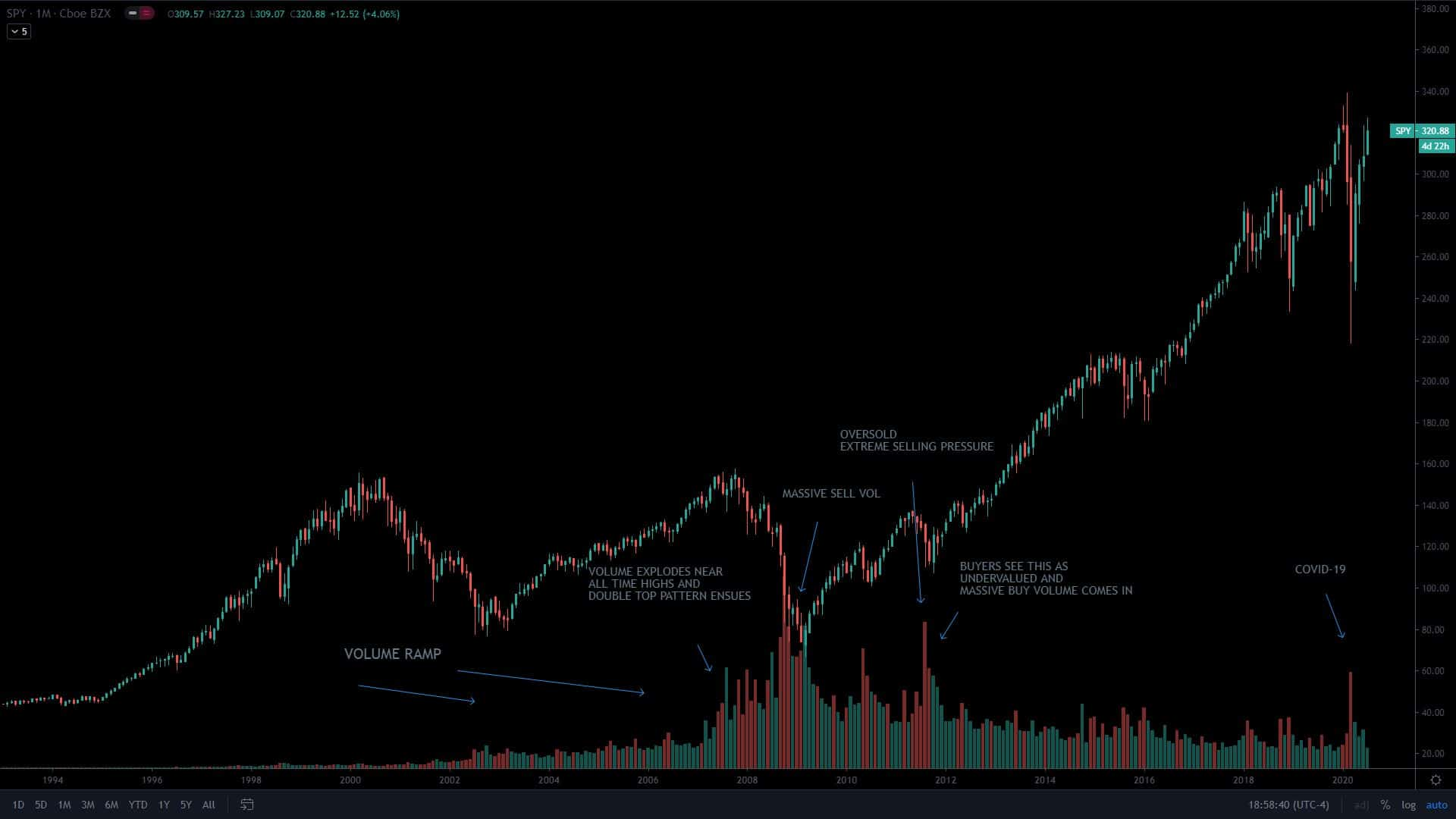 Volume In SPY Monthly Chart Reviewed