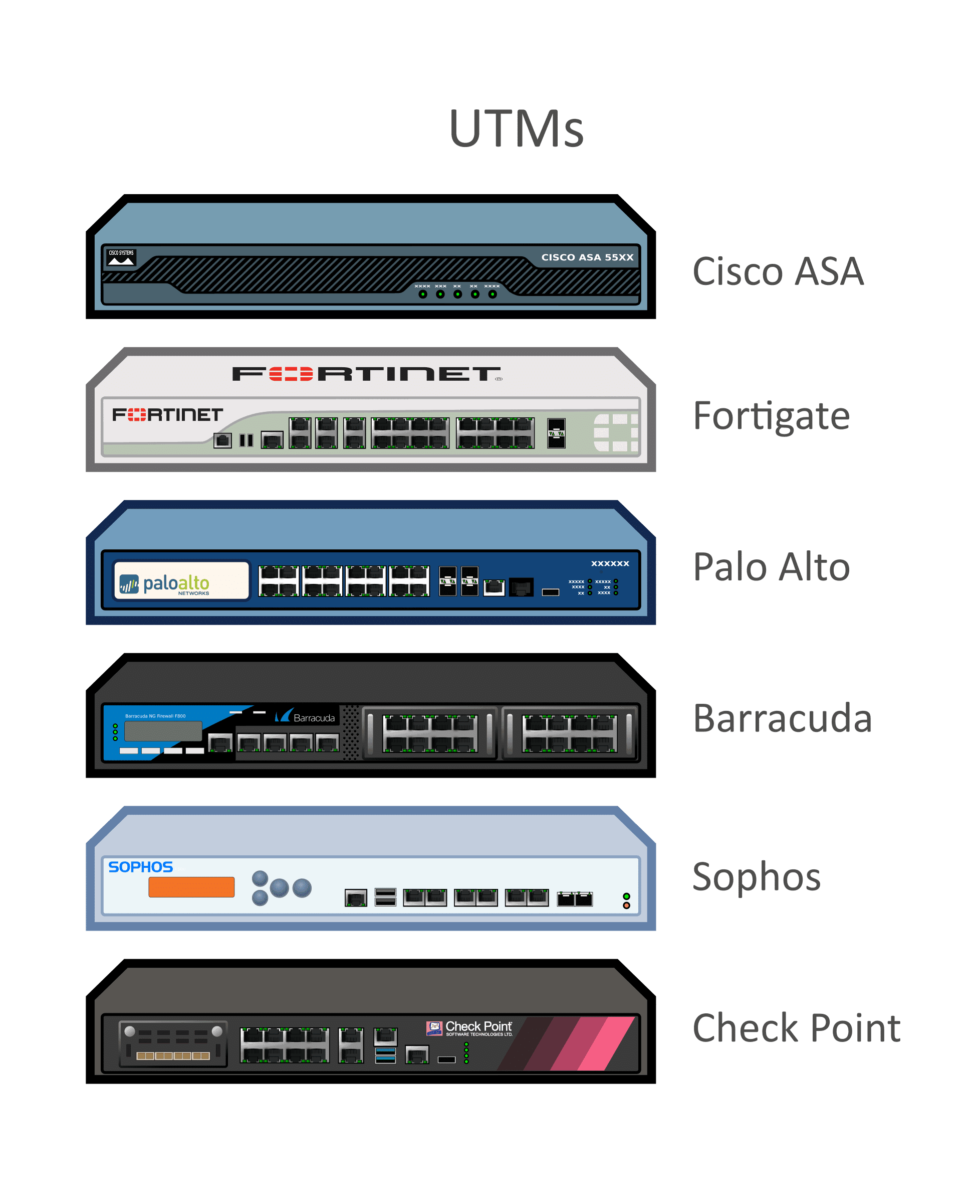Firewall Devices