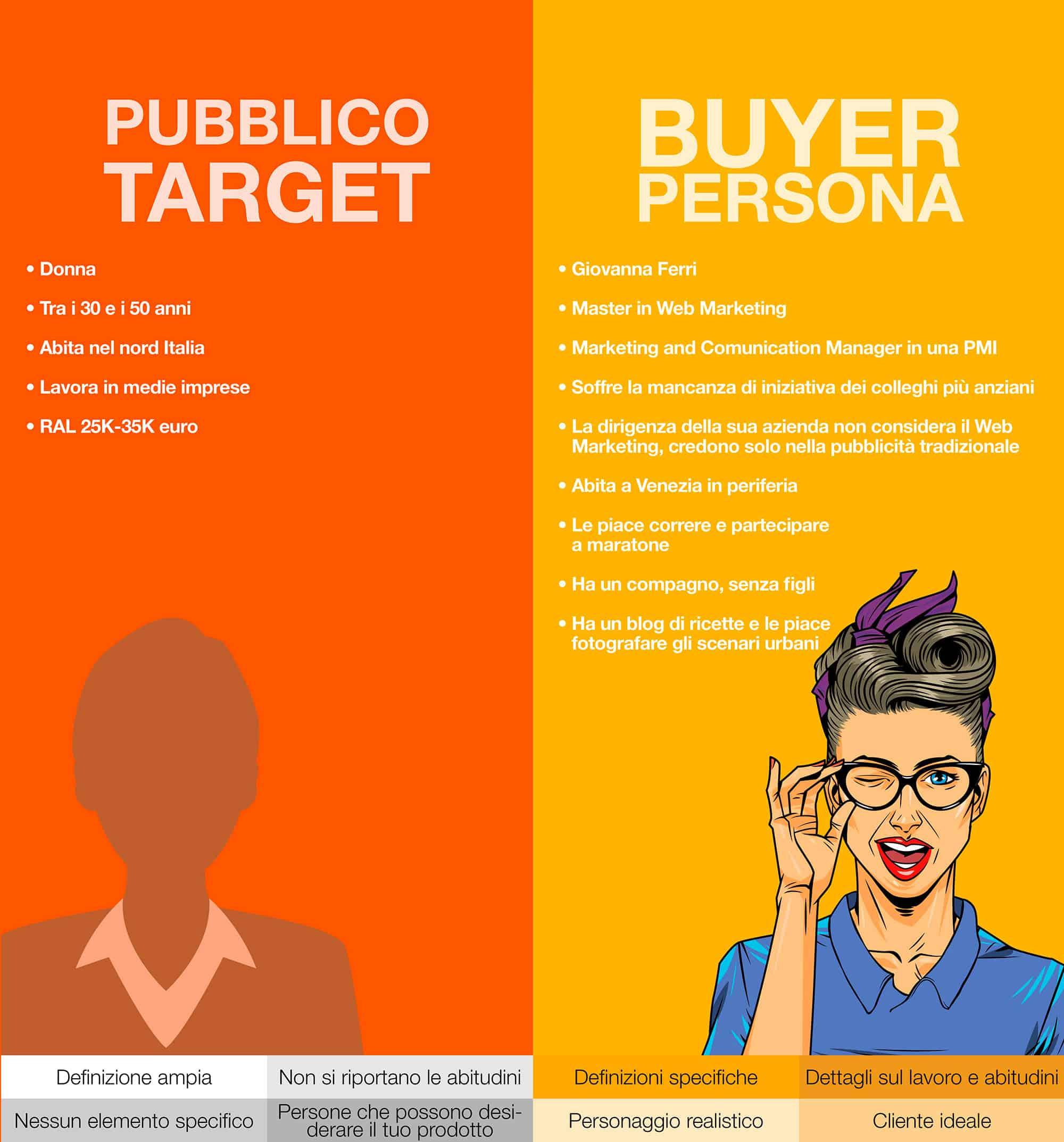 web-marketing-padova-buyer-persona