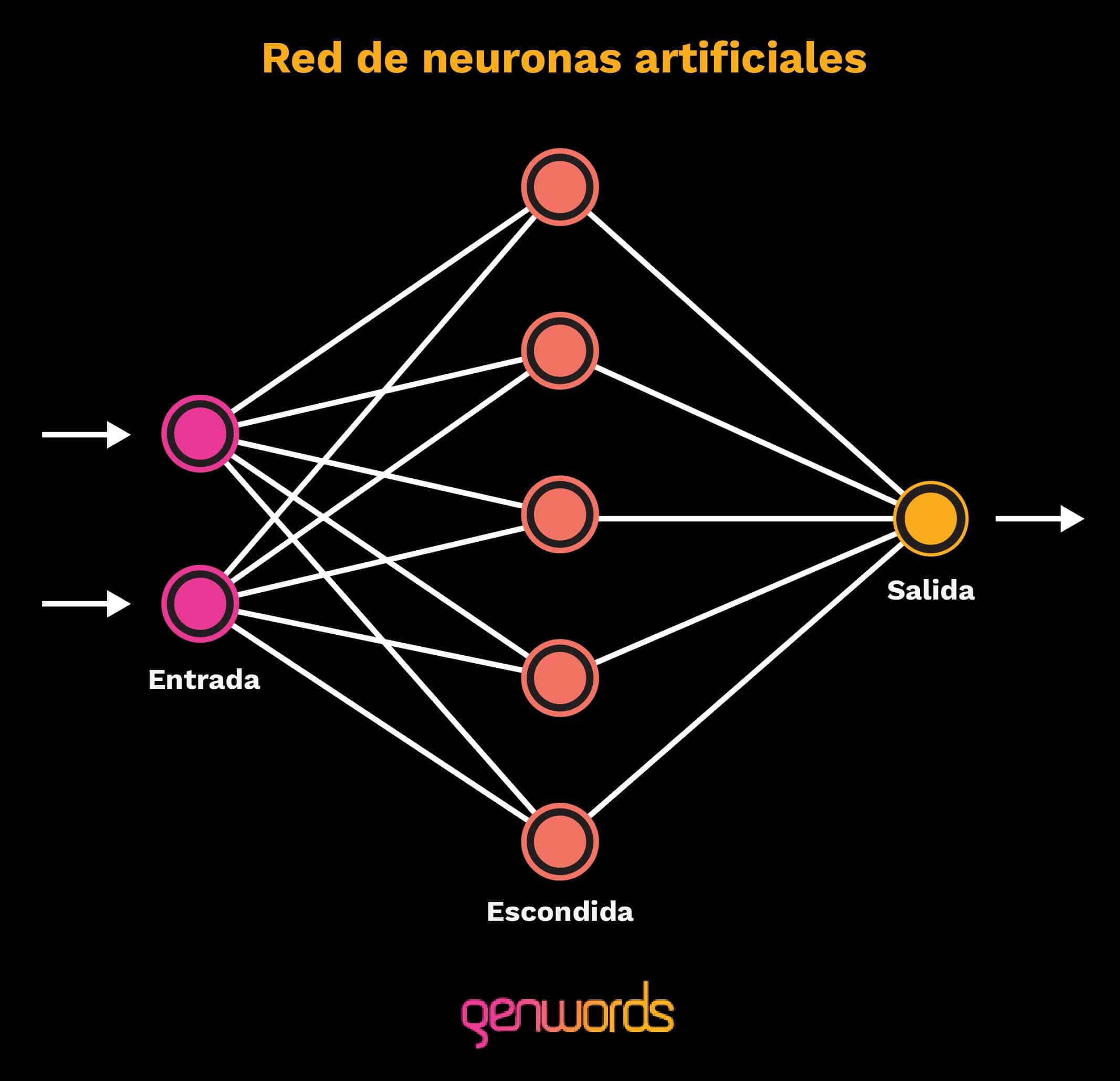 deep-learning-redes-neuronales