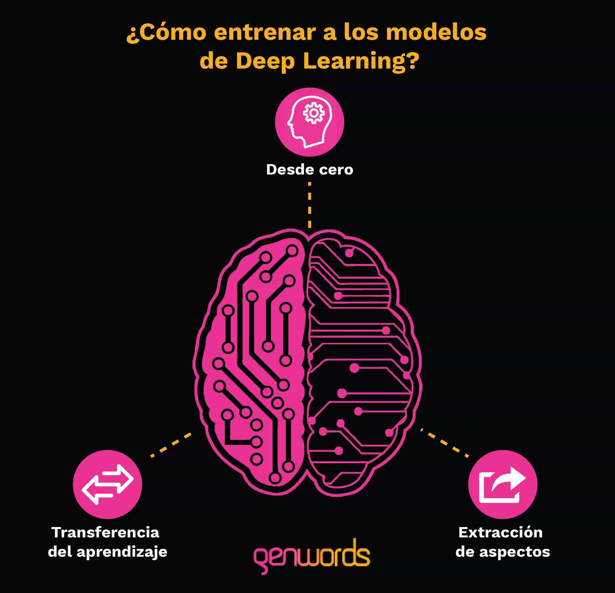 modelos-deep-learning