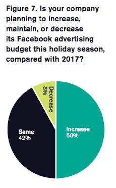clickz holiday report 2018 facebook