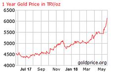 Gold, Türkische Lira, Goldpreis, Chart