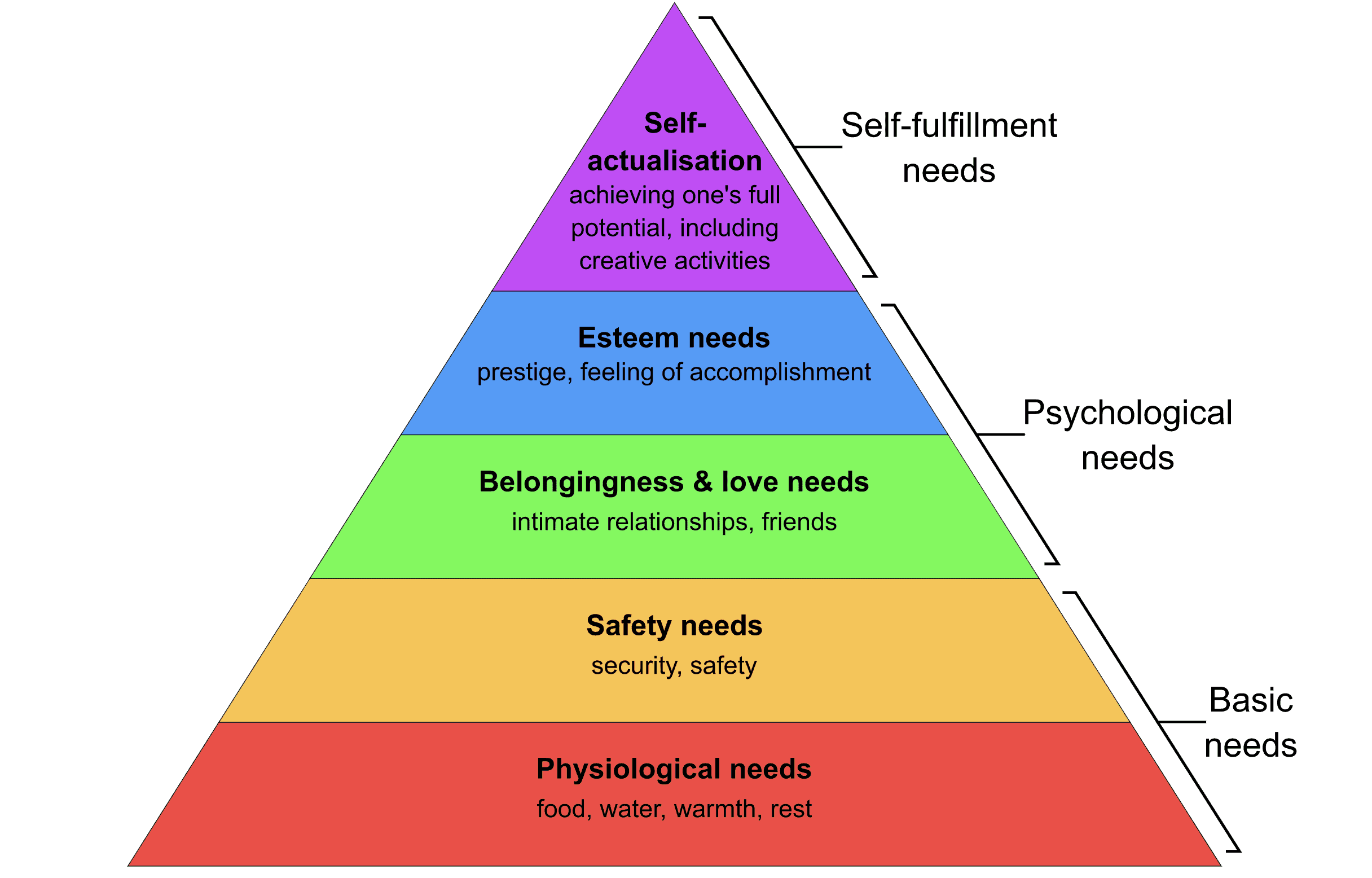 [enabler images to see the Maslow's Hierarchy of Needs triangle]