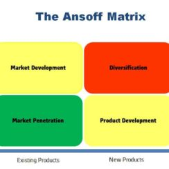 Ansoff_Matrix